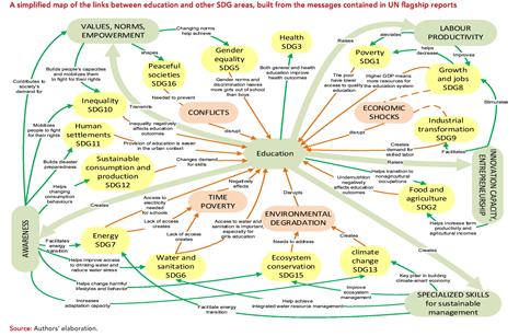 UN DESA education and sdgs